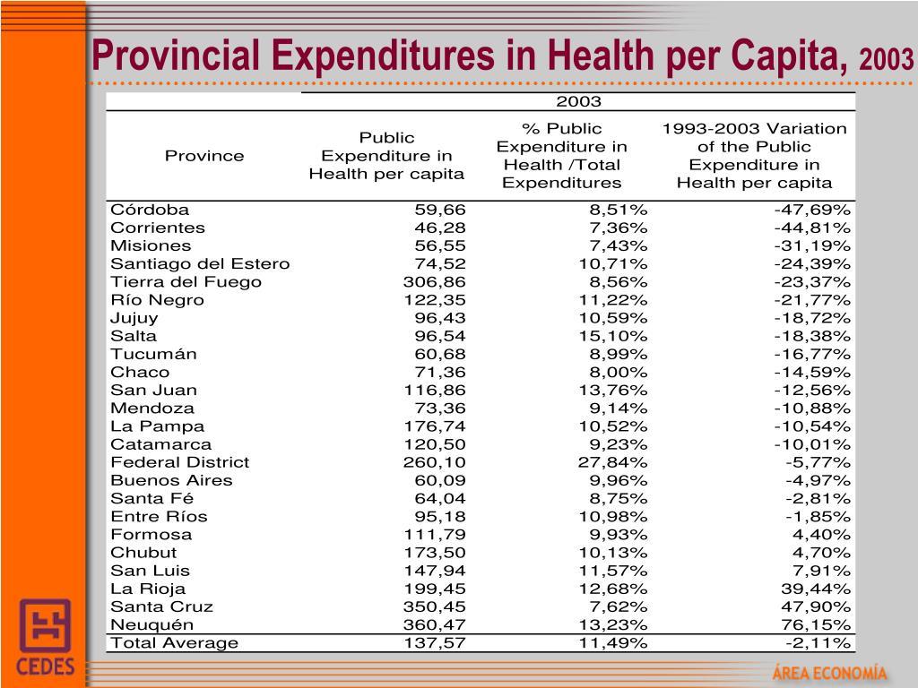 Provincial Expenditures in Health per Capita,