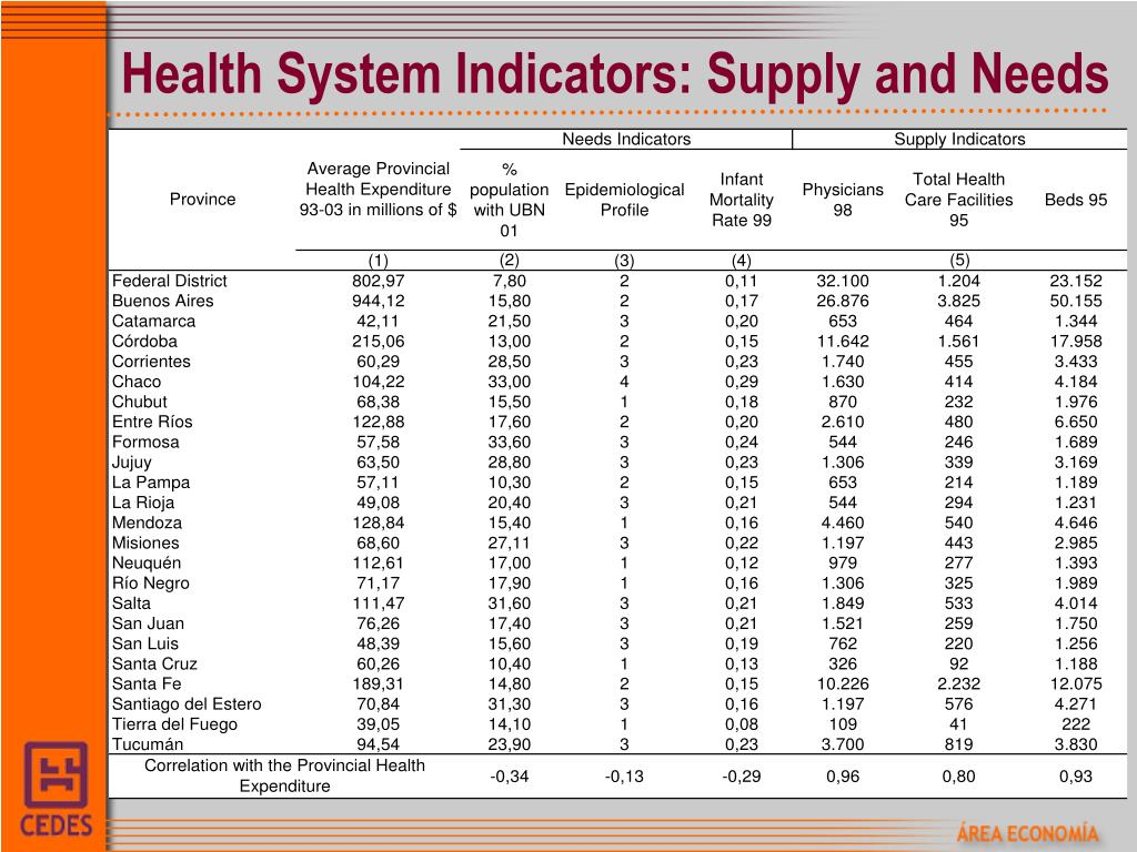 Health System Indicators: Supply and Needs