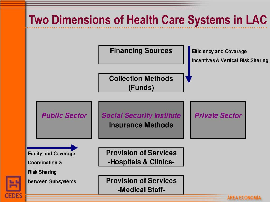 Two Dimensions of Health Care Systems in LAC