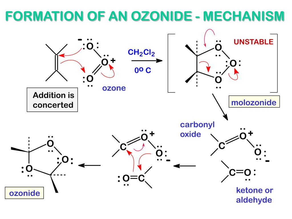 FORMATION OF AN OZONIDE - MECHANISM