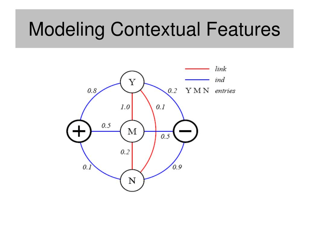 Modeling Contextual Features