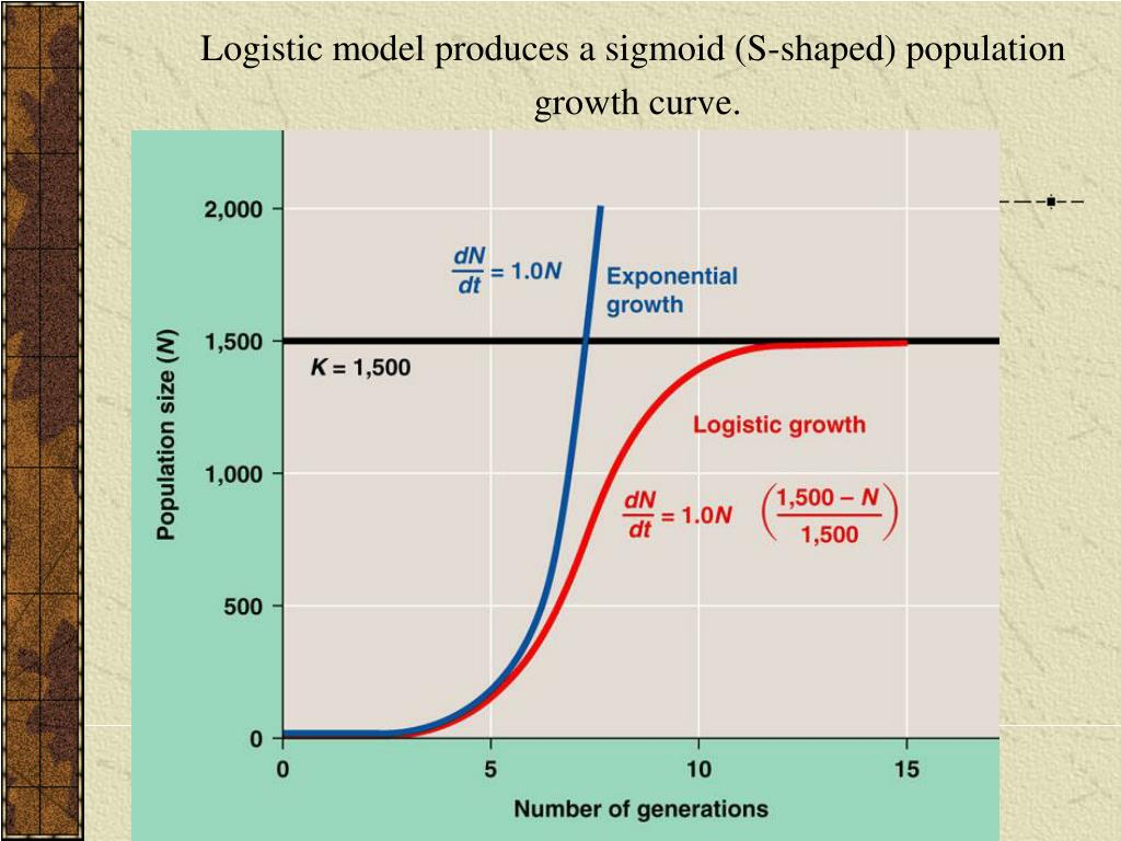 Logistic model produces a sigmoid (S-shaped) population