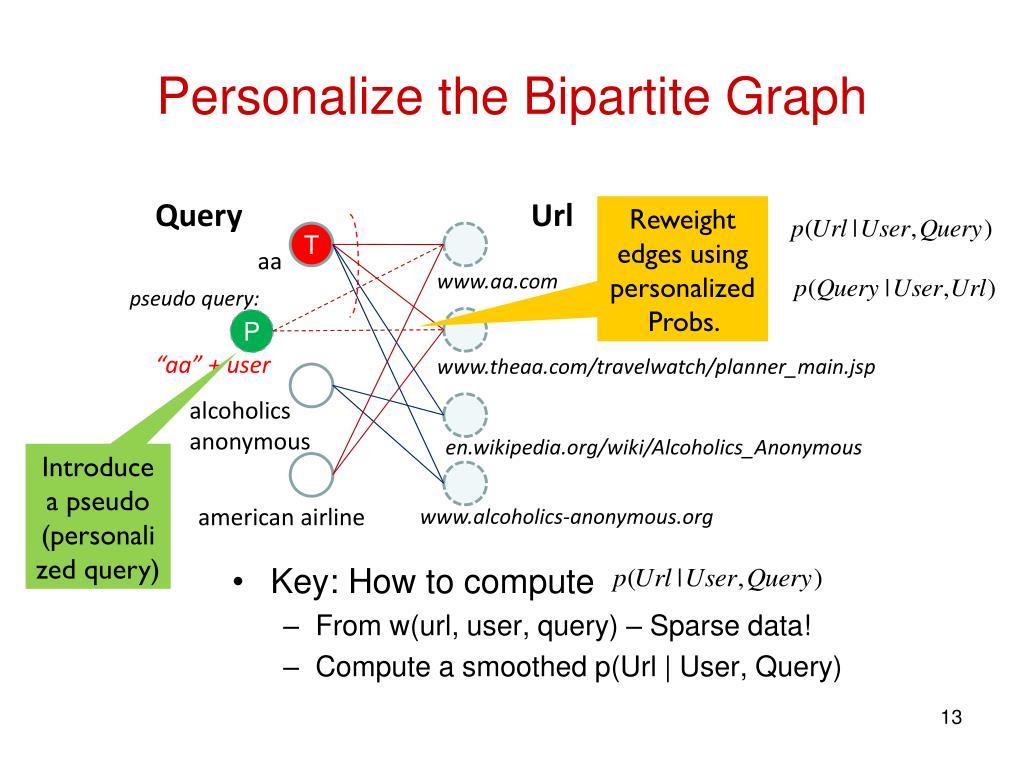Personalize the Bipartite Graph