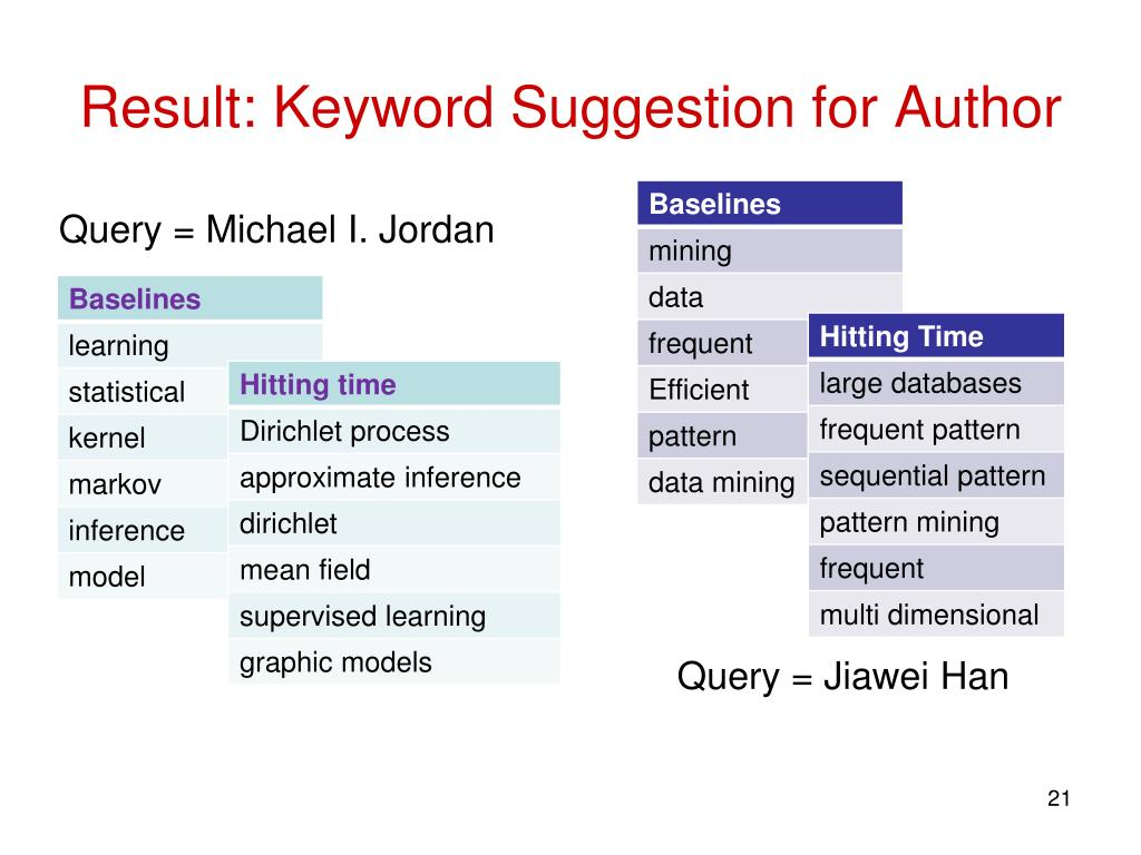 Result: Keyword Suggestion for Author