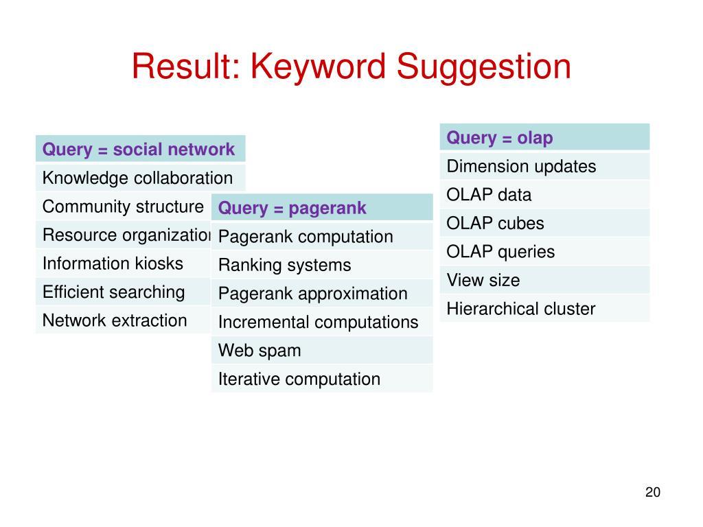 Result: Keyword Suggestion