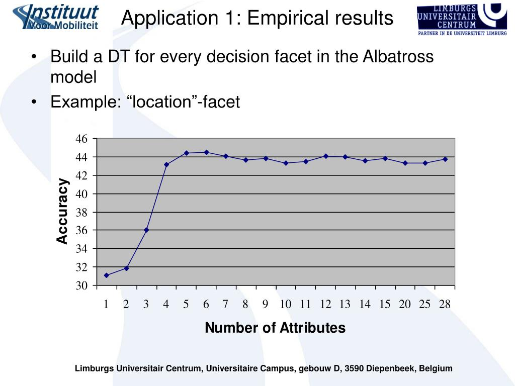 Application 1: Empirical results