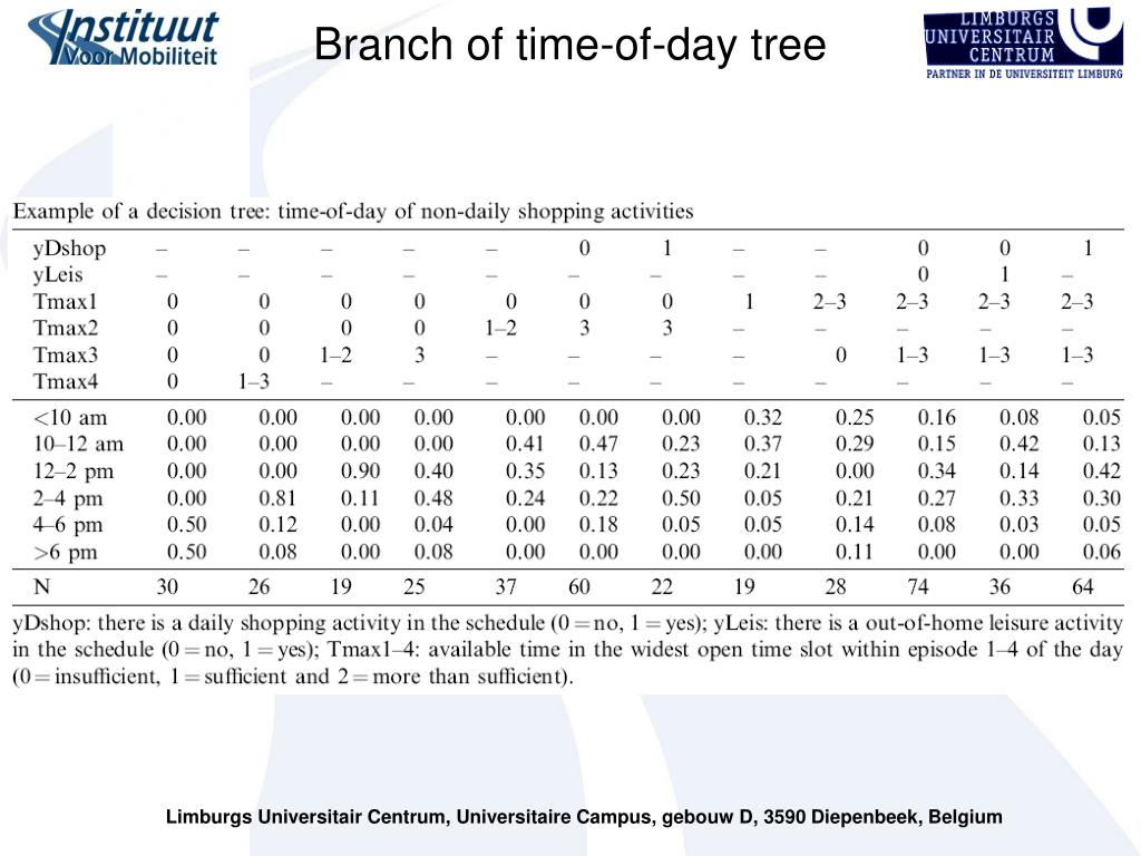 Branch of time-of-day tree