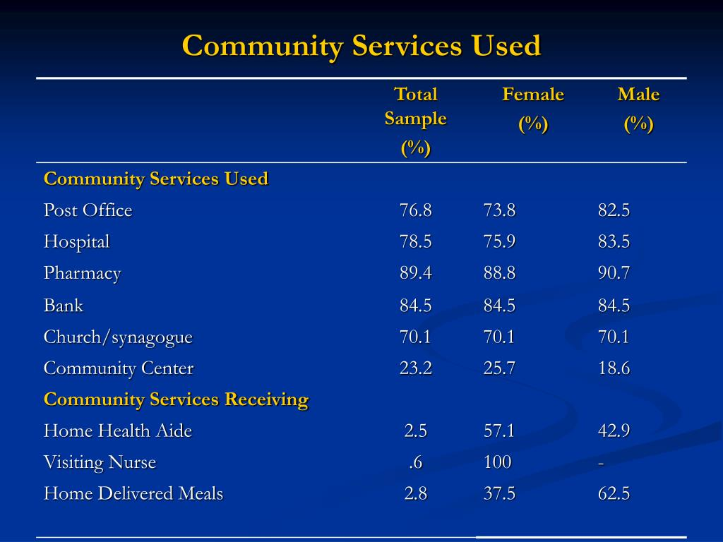 Community Services Used