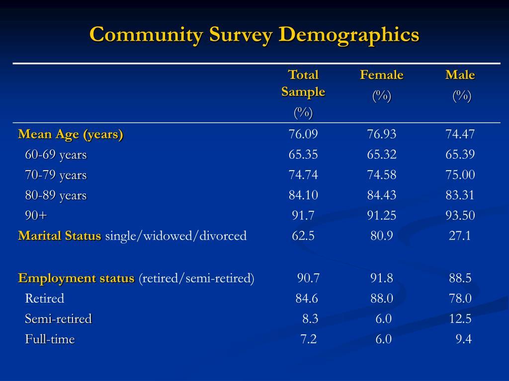 Community Survey Demographics