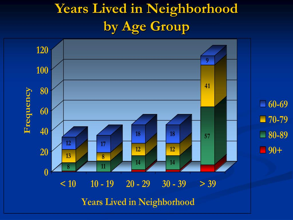 Years Lived in Neighborhood