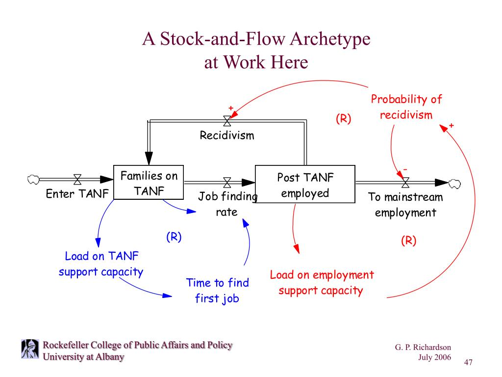 A Stock-and-Flow Archetype