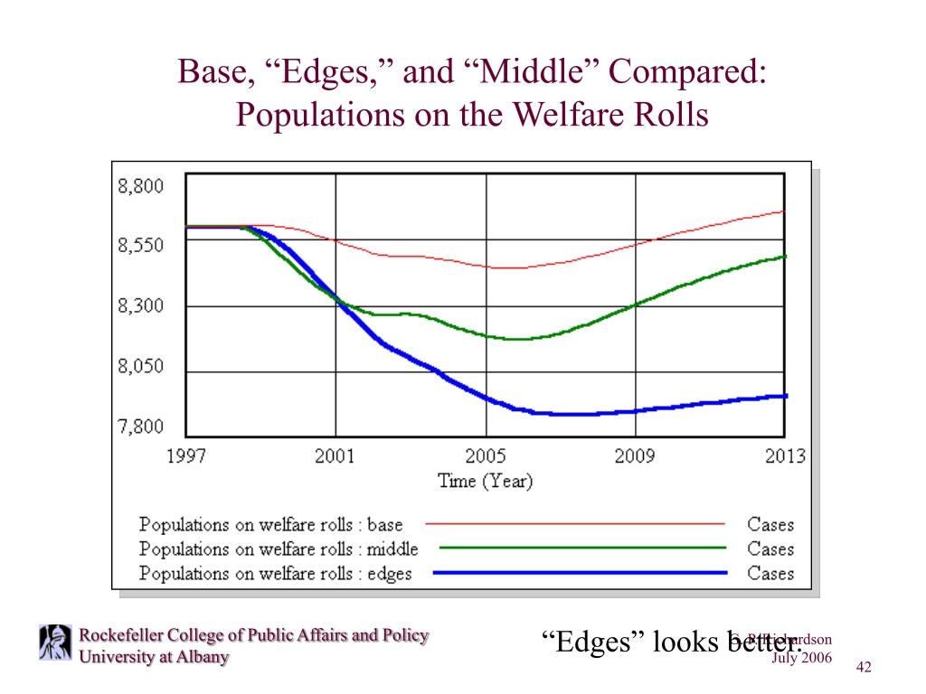 """Base, """"Edges,"""" and """"Middle"""" Compared:"""