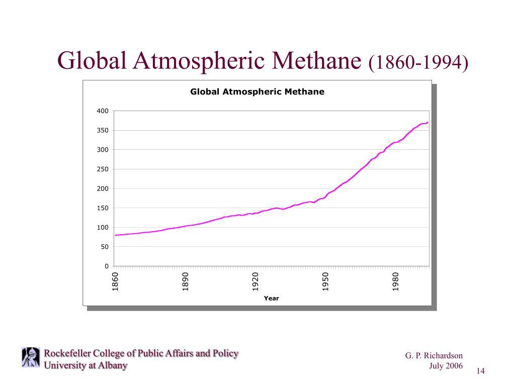 Global Atmospheric Methane
