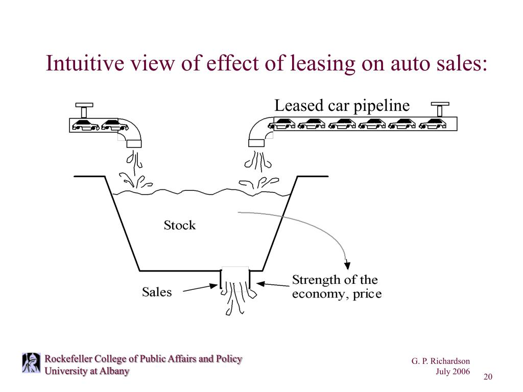 Intuitive view of effect of leasing on auto sales: