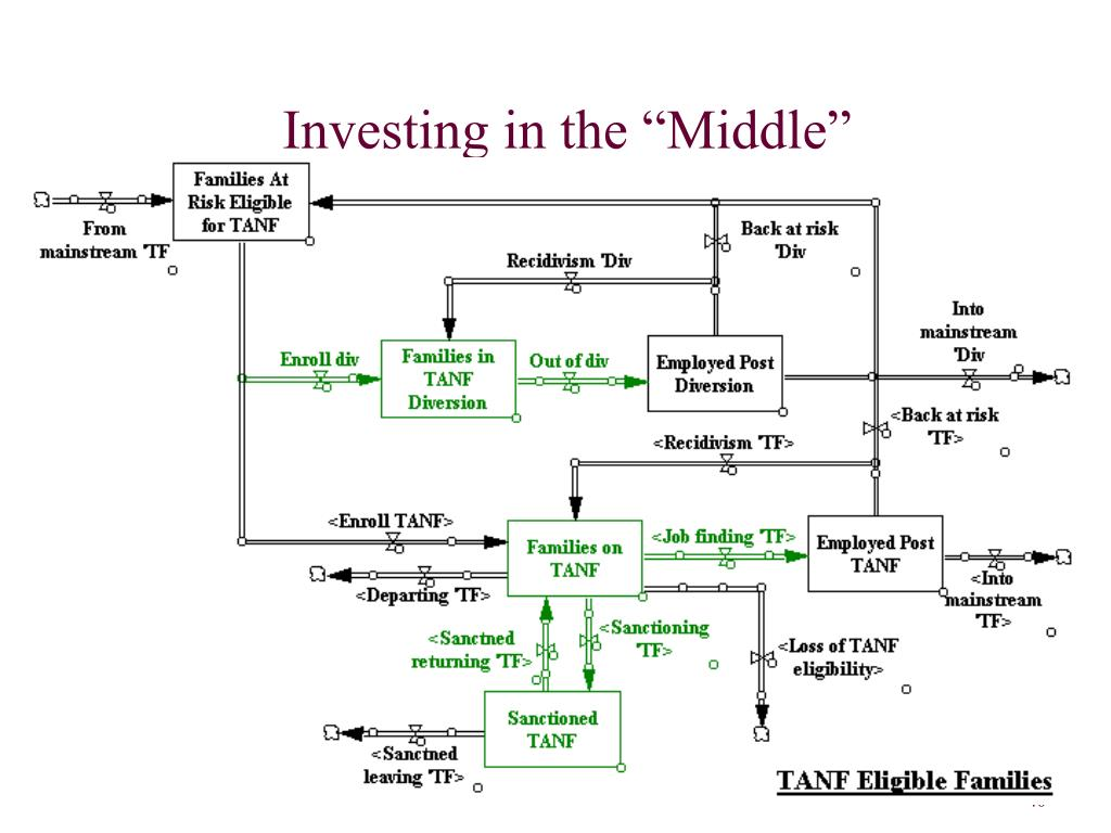 """Investing in the """"Middle"""""""
