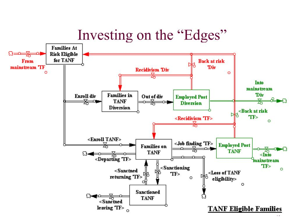 """Investing on the """"Edges"""""""