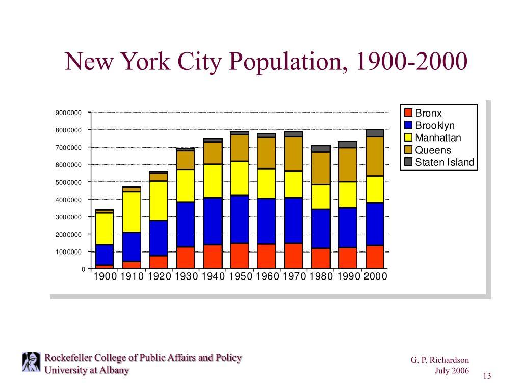 New York City Population, 1900-2000