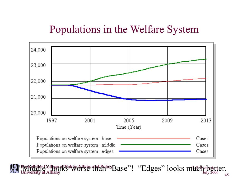 Populations in the Welfare System
