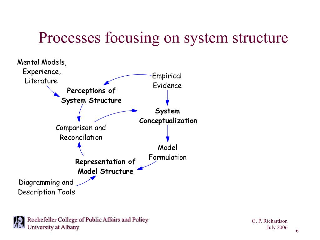Processes focusing on system structure