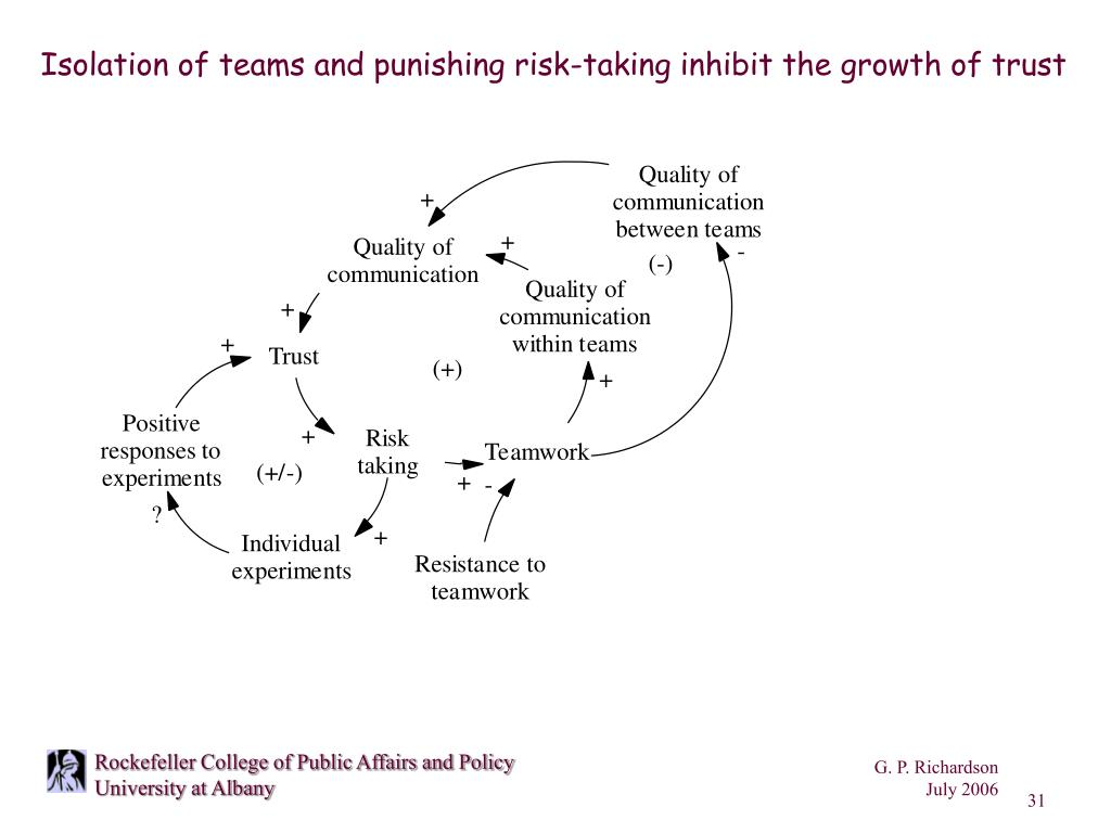 Isolation of teams and punishing risk-taking inhibit the growth of trust