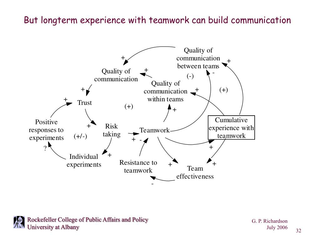 But longterm experience with teamwork can build communication