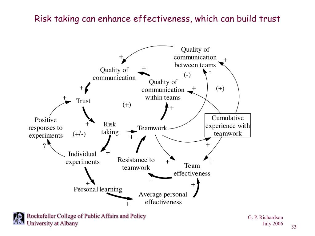 Risk taking can enhance effectiveness, which can build trust