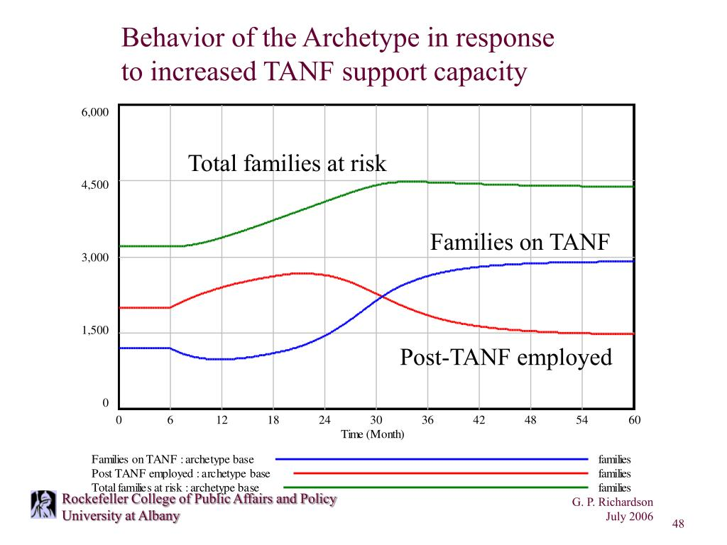 Behavior of the Archetype in response