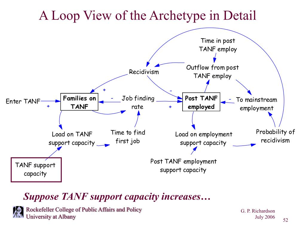 A Loop View of the Archetype in Detail