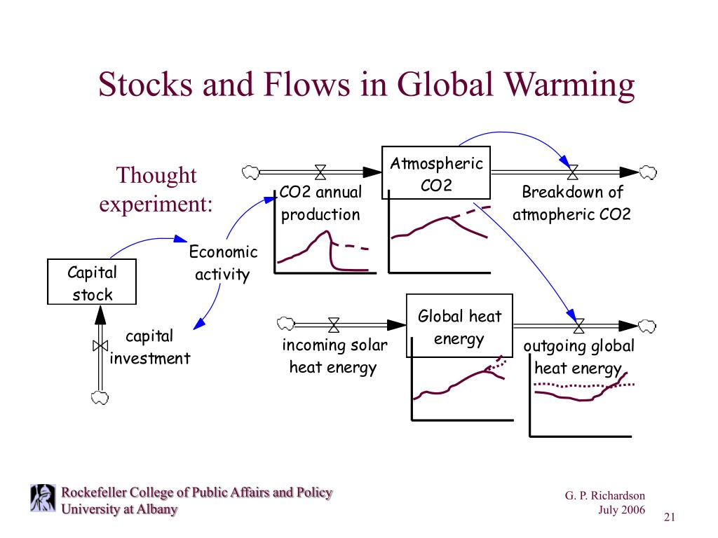 Stocks and Flows in Global Warming
