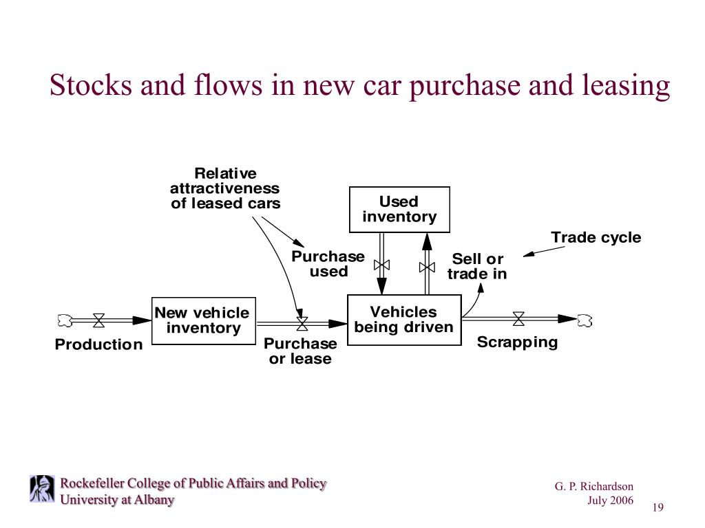 Stocks and flows in new car purchase and leasing