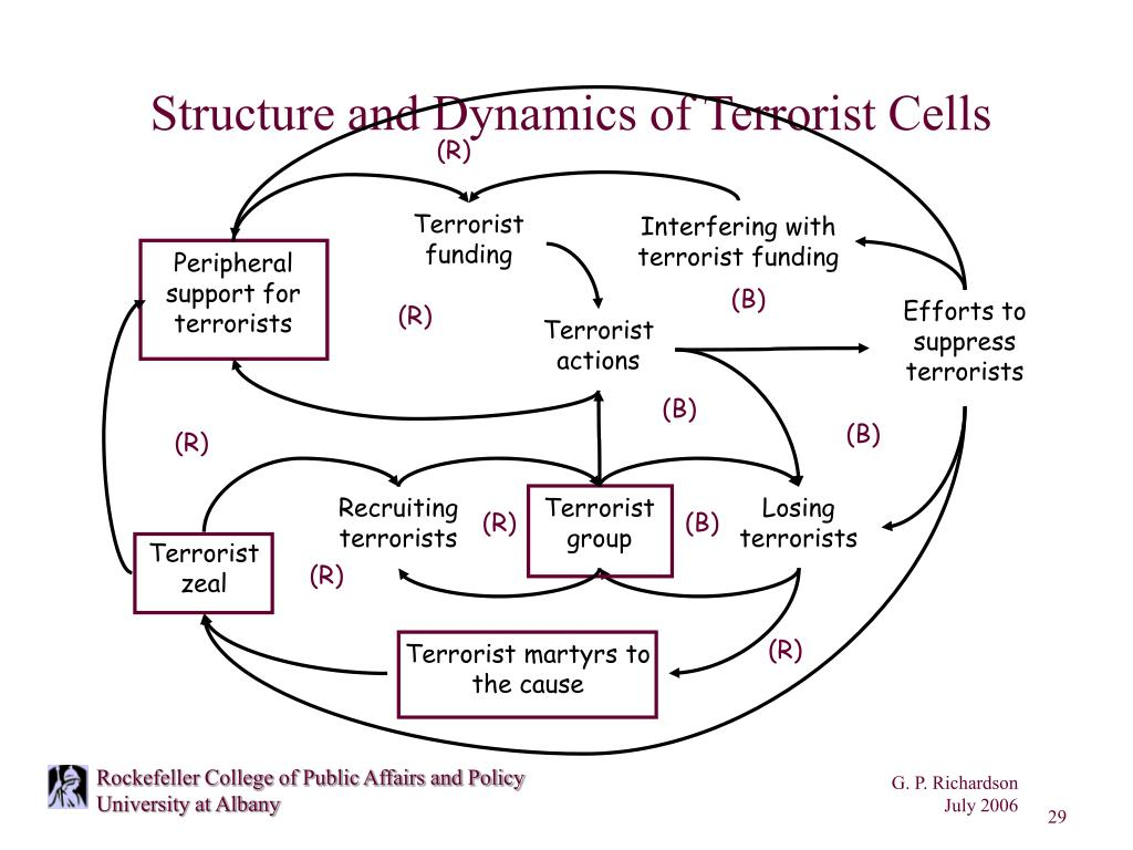 Structure and Dynamics of Terrorist Cells