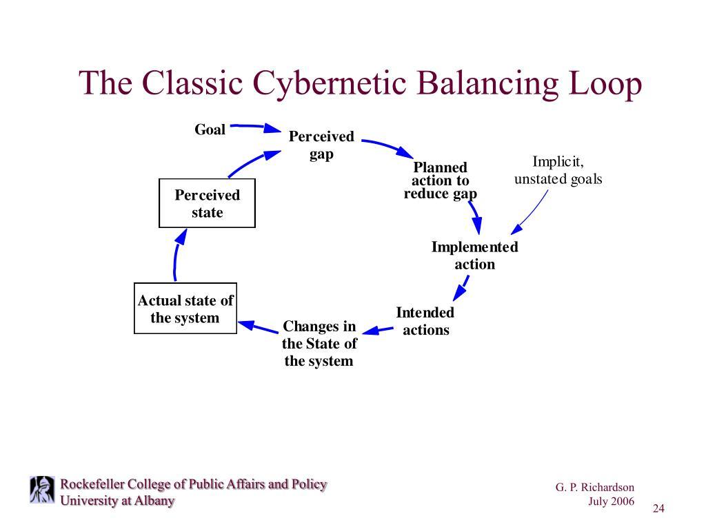 The Classic Cybernetic Balancing Loop
