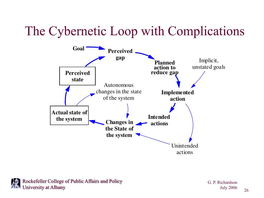 The Cybernetic Loop with Complications