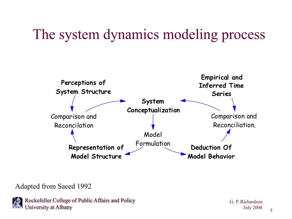 The system dynamics modeling process