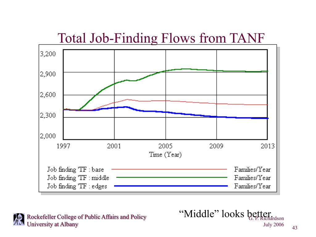 Total Job-Finding Flows from TANF