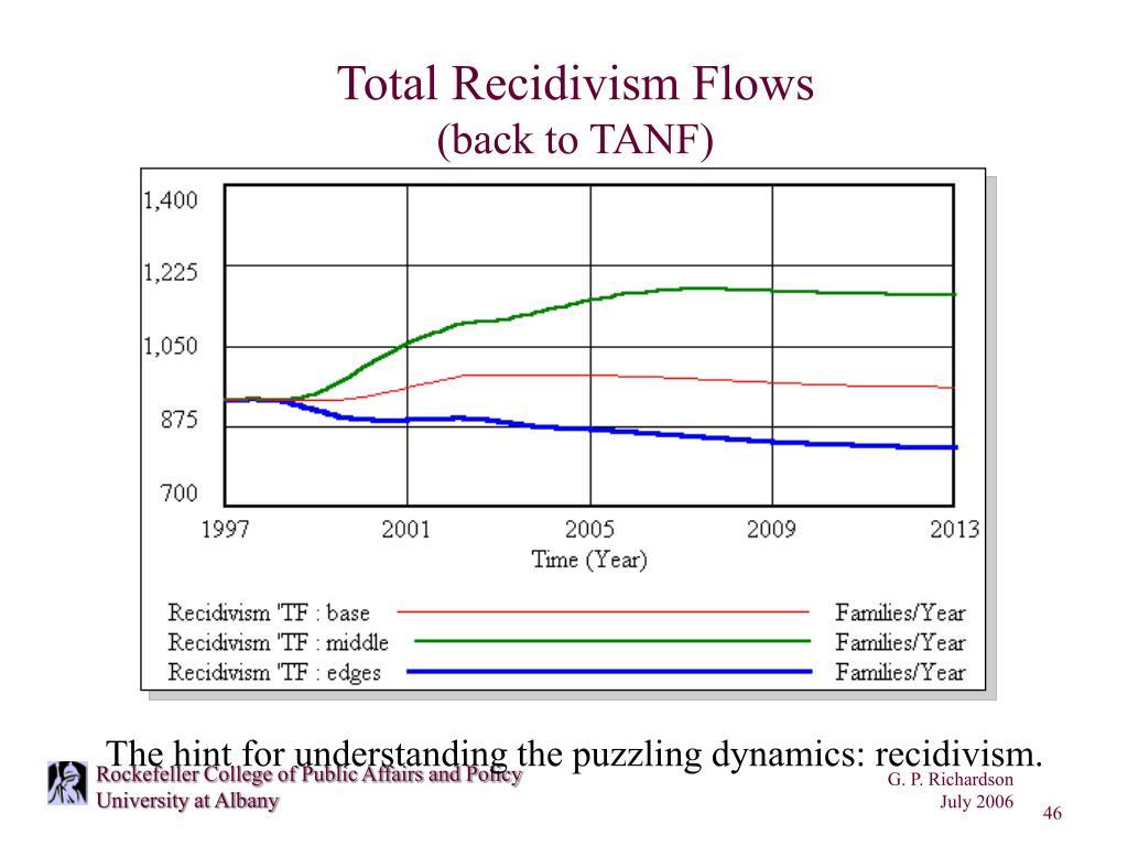 Total Recidivism Flows