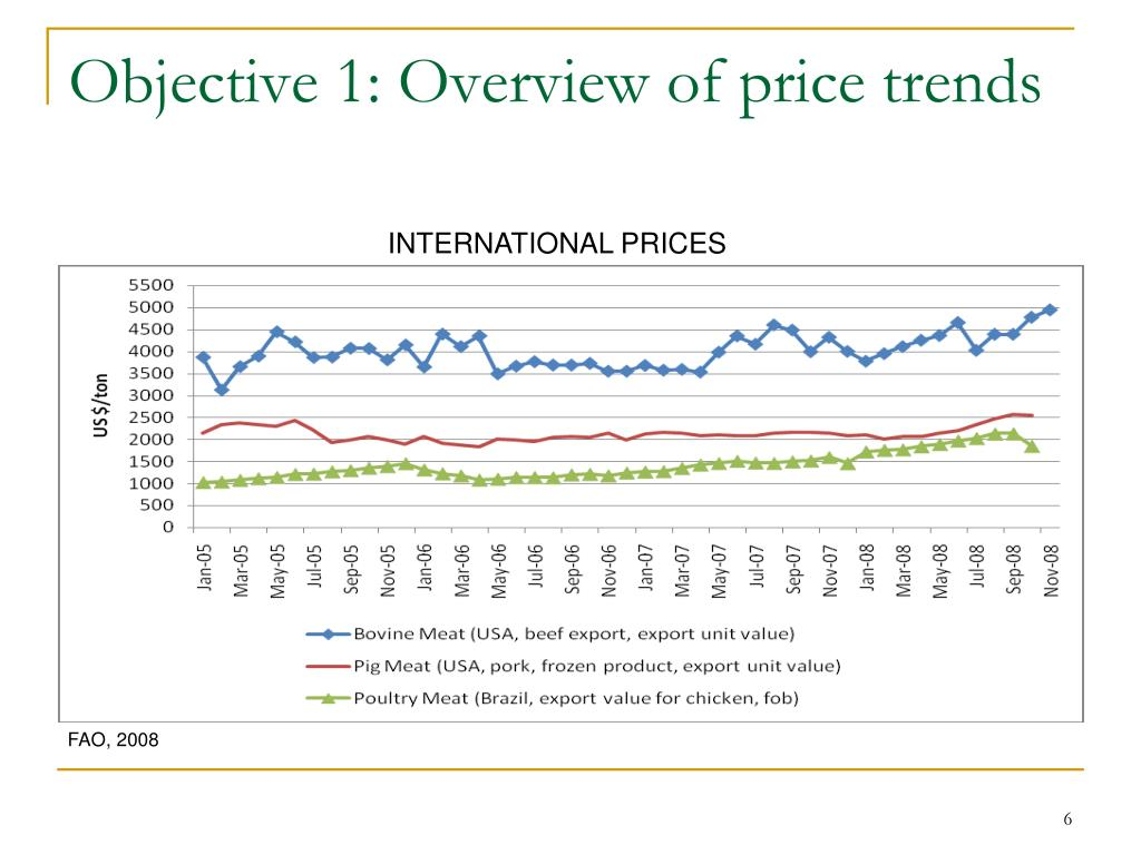 Objective 1: Overview of price trends