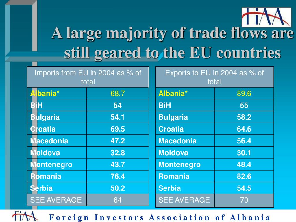 A large majority of trade flows are still geared to the EU countries