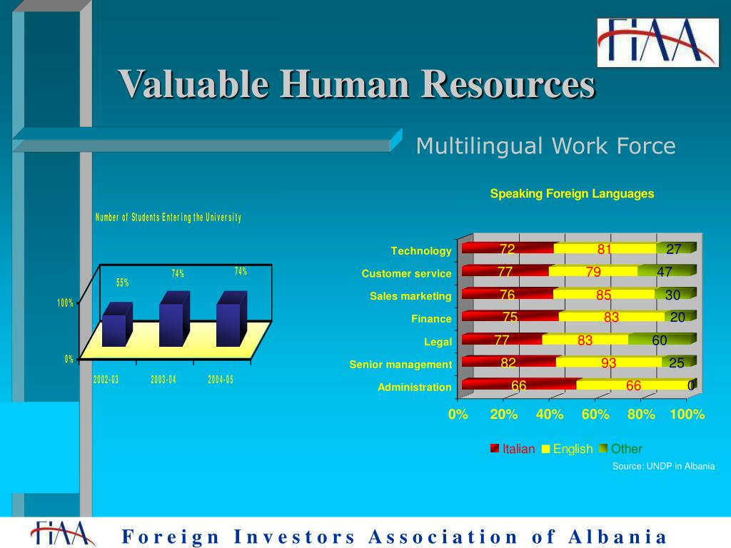 Valuable Human Resources