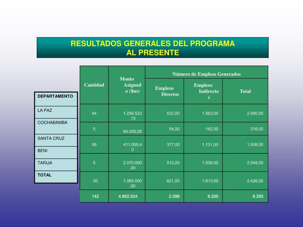 RESULTADOS GENERALES DEL PROGRAMA