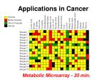 applications in cancer