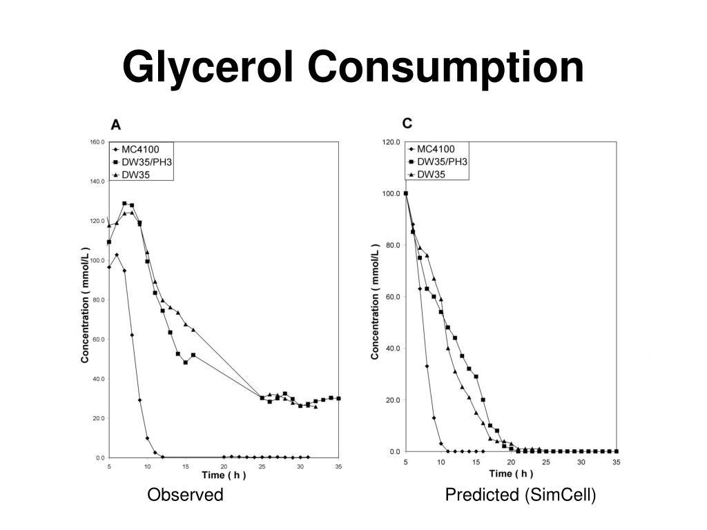 Glycerol Consumption