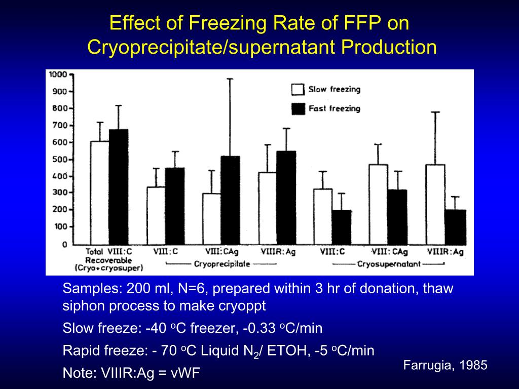 Effect of Freezing Rate of FFP on