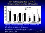 effect of freezing rate of ffp on cryoprecipitate supernatant production