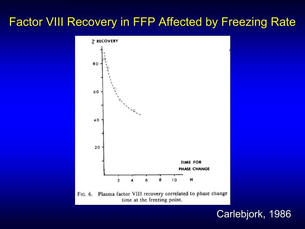Factor VIII Recovery in FFP Affected by Freezing Rate