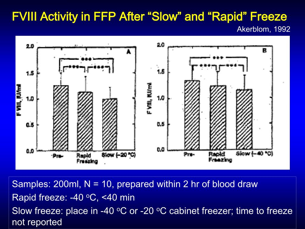 "FVIII Activity in FFP After ""Slow"" and ""Rapid"" Freeze"