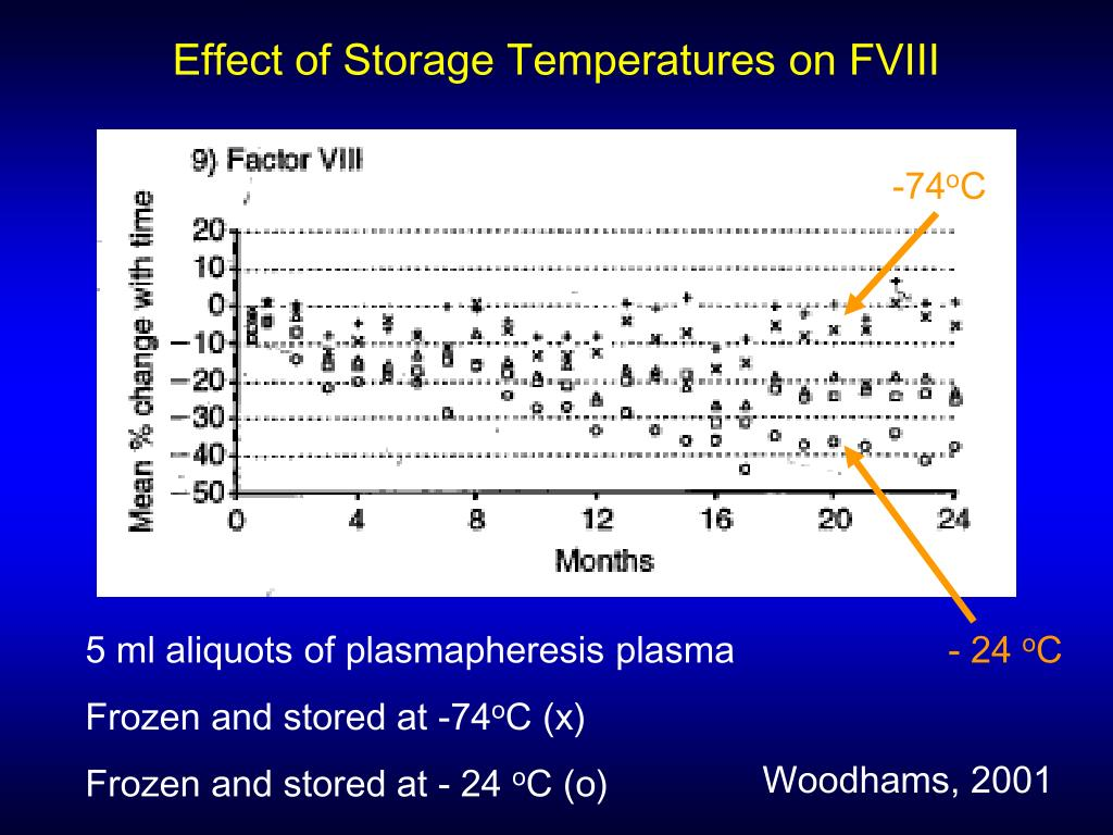 Effect of Storage Temperatures on FVIII