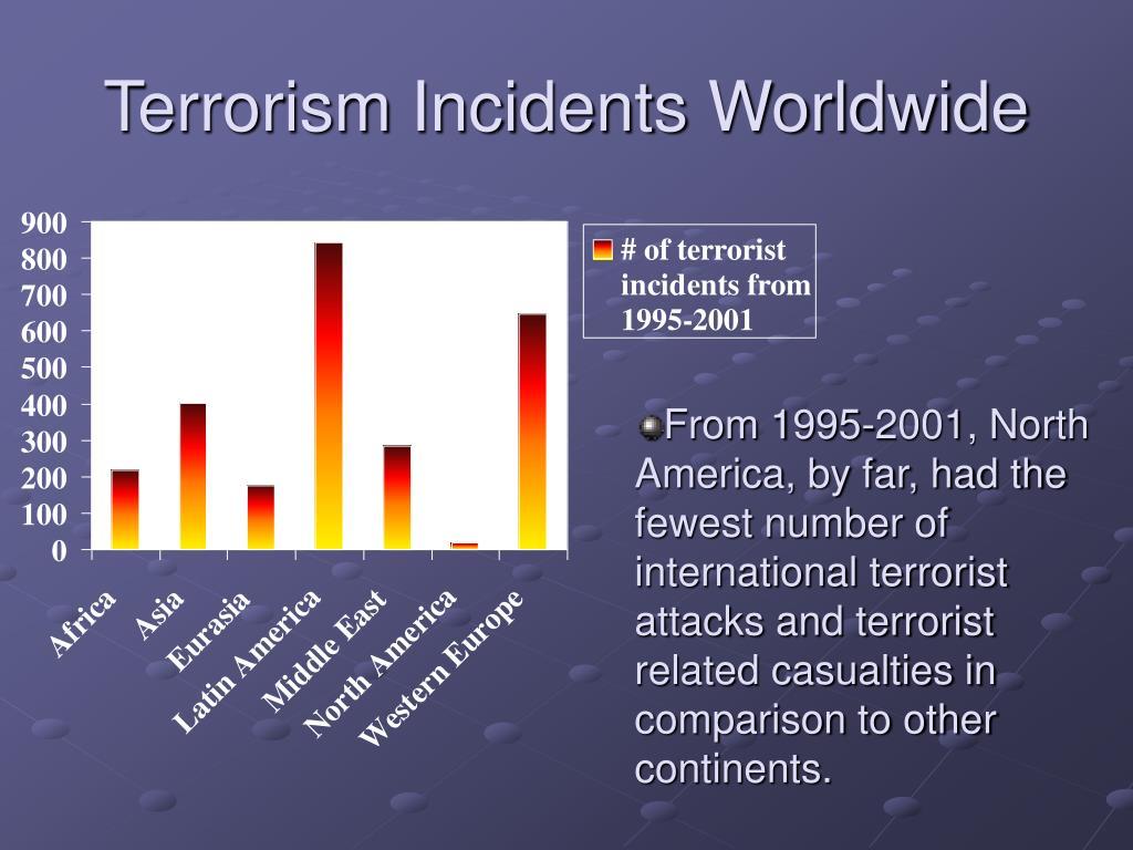 Terrorism Incidents Worldwide