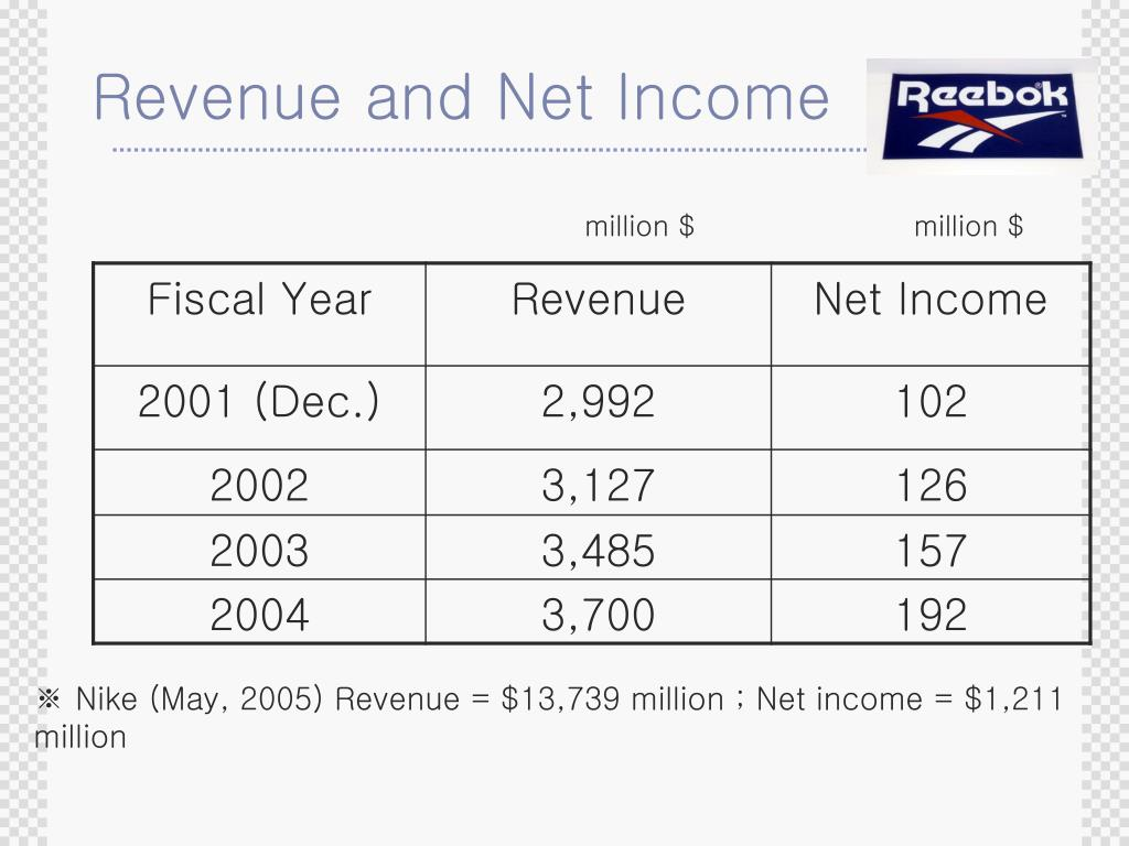 Revenue and Net Income