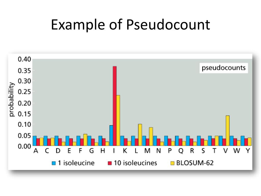 Example of Pseudocount